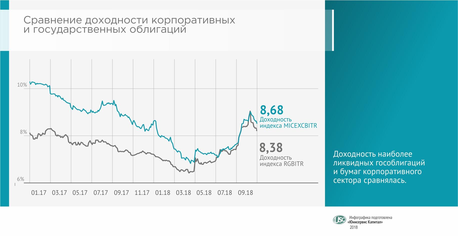 Обзор облигационного рынка за III кв. 2018 г.